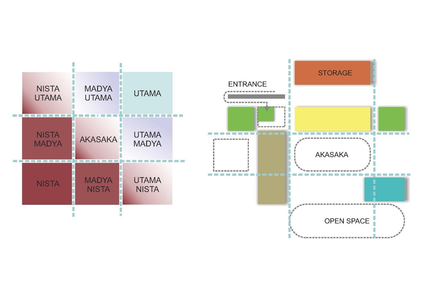 Konsep utama hunian dengan zonasi yang terinspirasi oleh Tri Mandala (Sumber: archdaily.com)