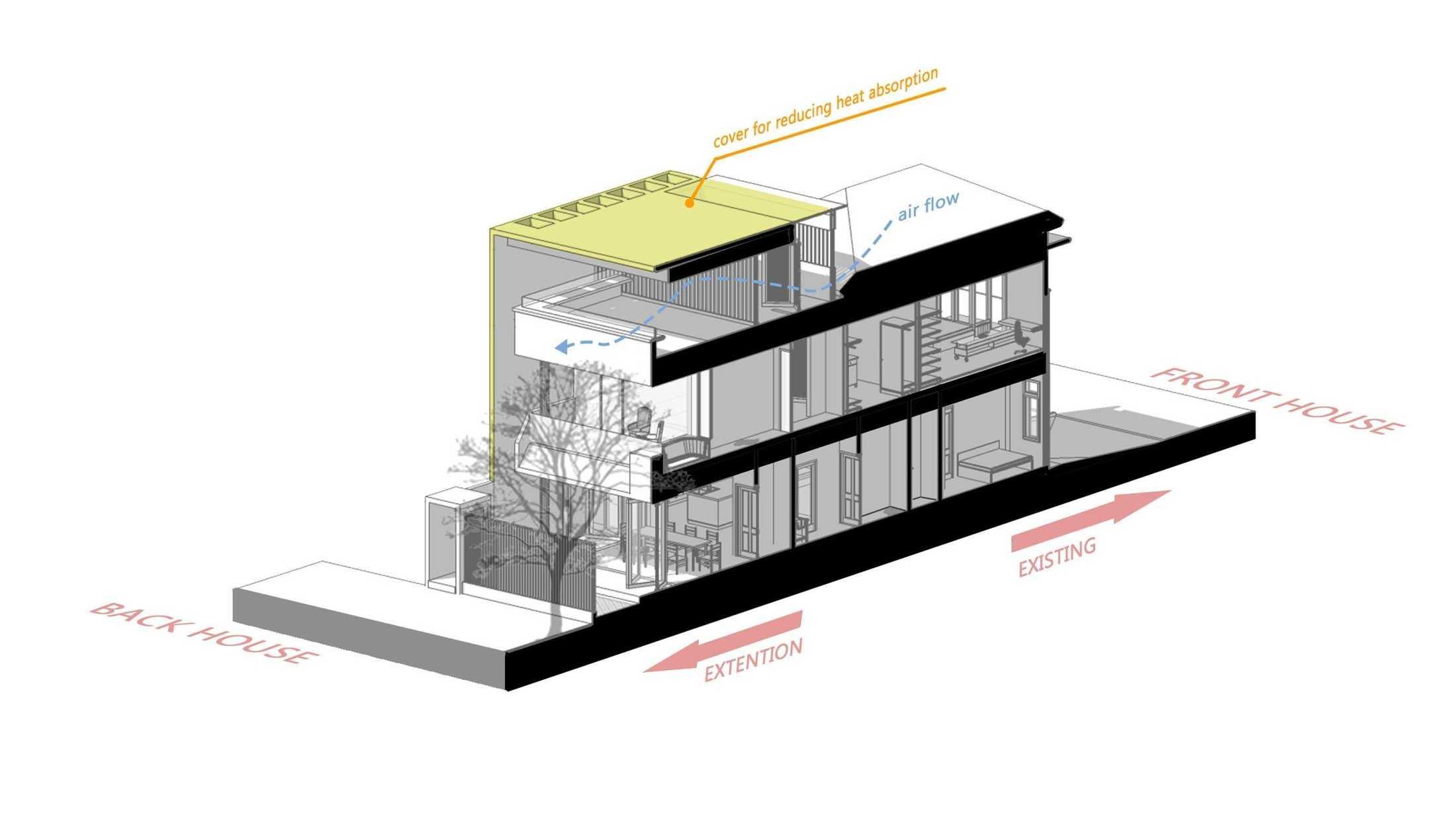 Perencanaan sirkulasi aliran udara terhadap bangunan (Dok: Atelier ARA)