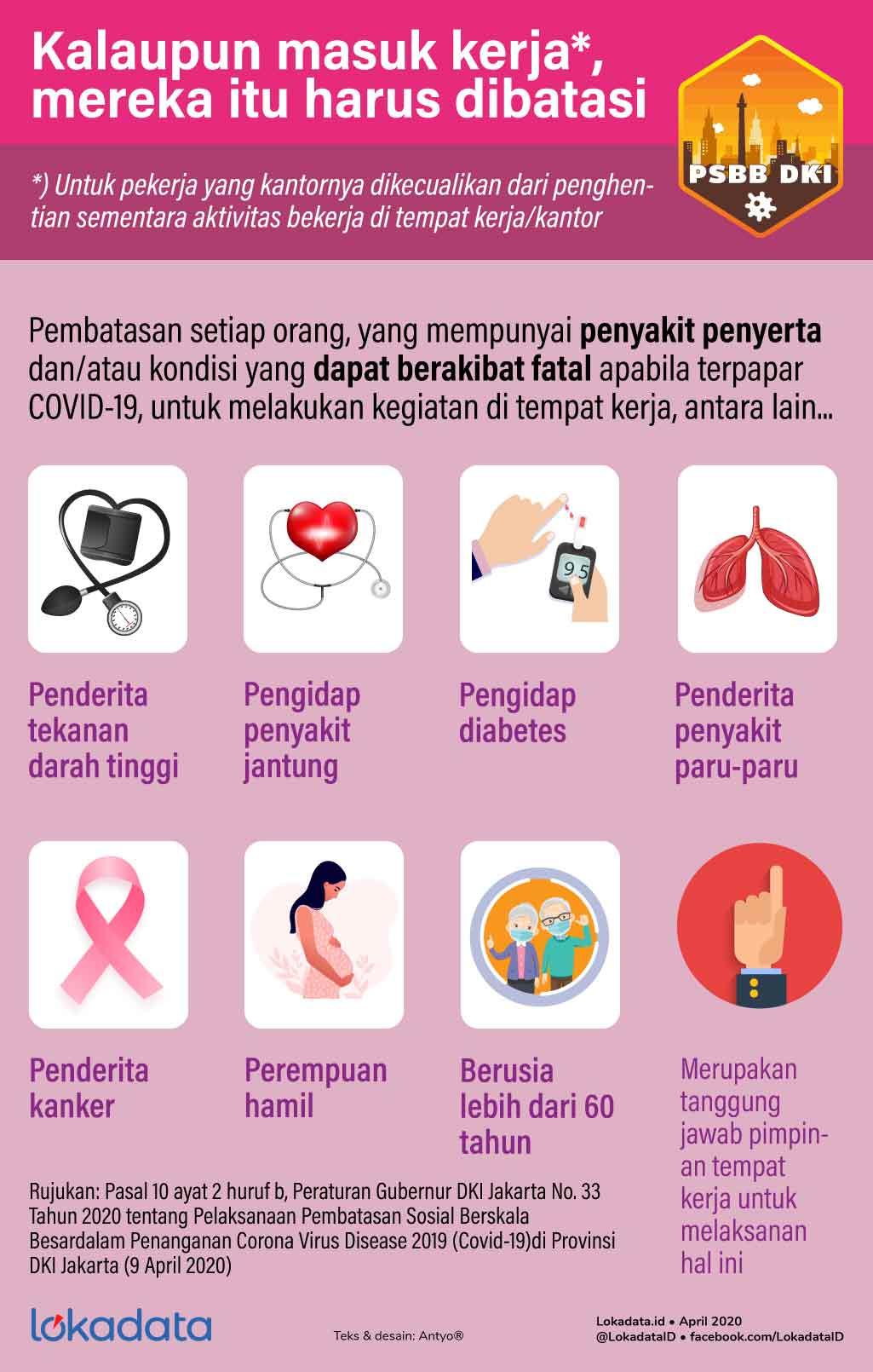 Daftar penyakit dan kondisi yang meningkatkan risiko Covid-19, vialokadata.id